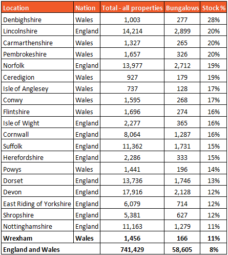 Data table showing Bungalow hotspots results