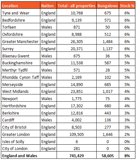 Data table 2 showing Bungalow hotspots results