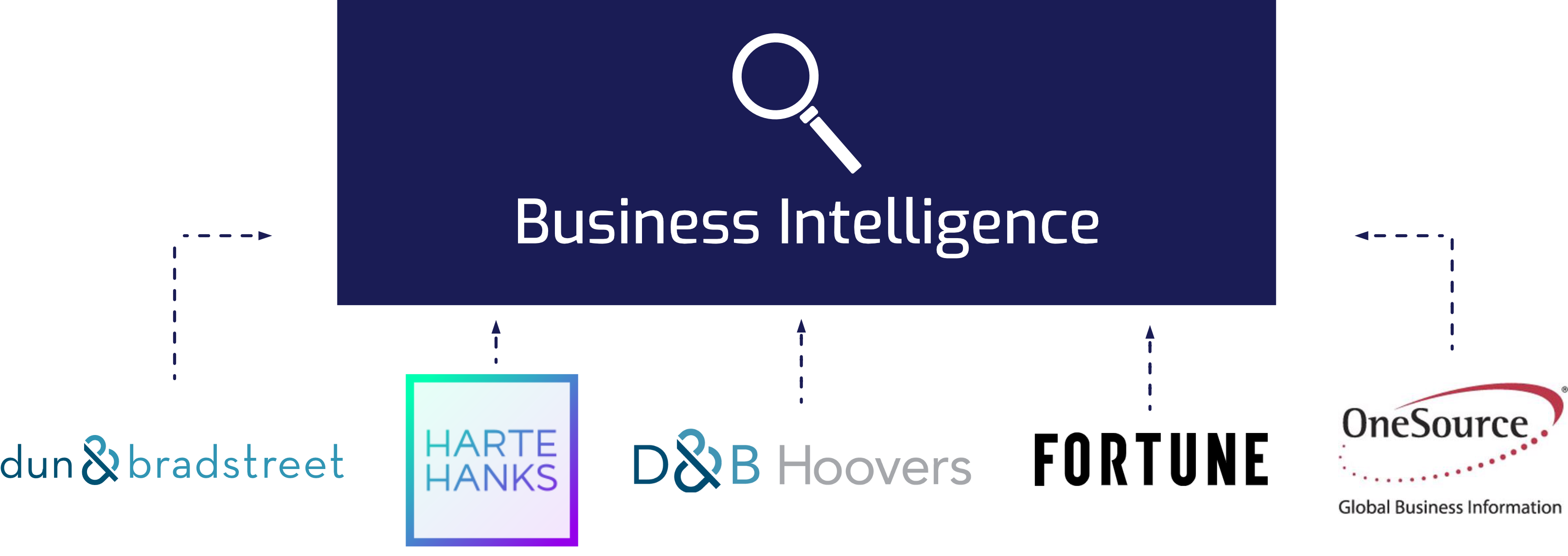 The image shows the companies we worked with to intergrate their services into an internal information infrastructure for global enterprises. Companies from left to right - Dun and Bradstreet, Harte Hanks, Hoovers Inc, Fortune and One Source