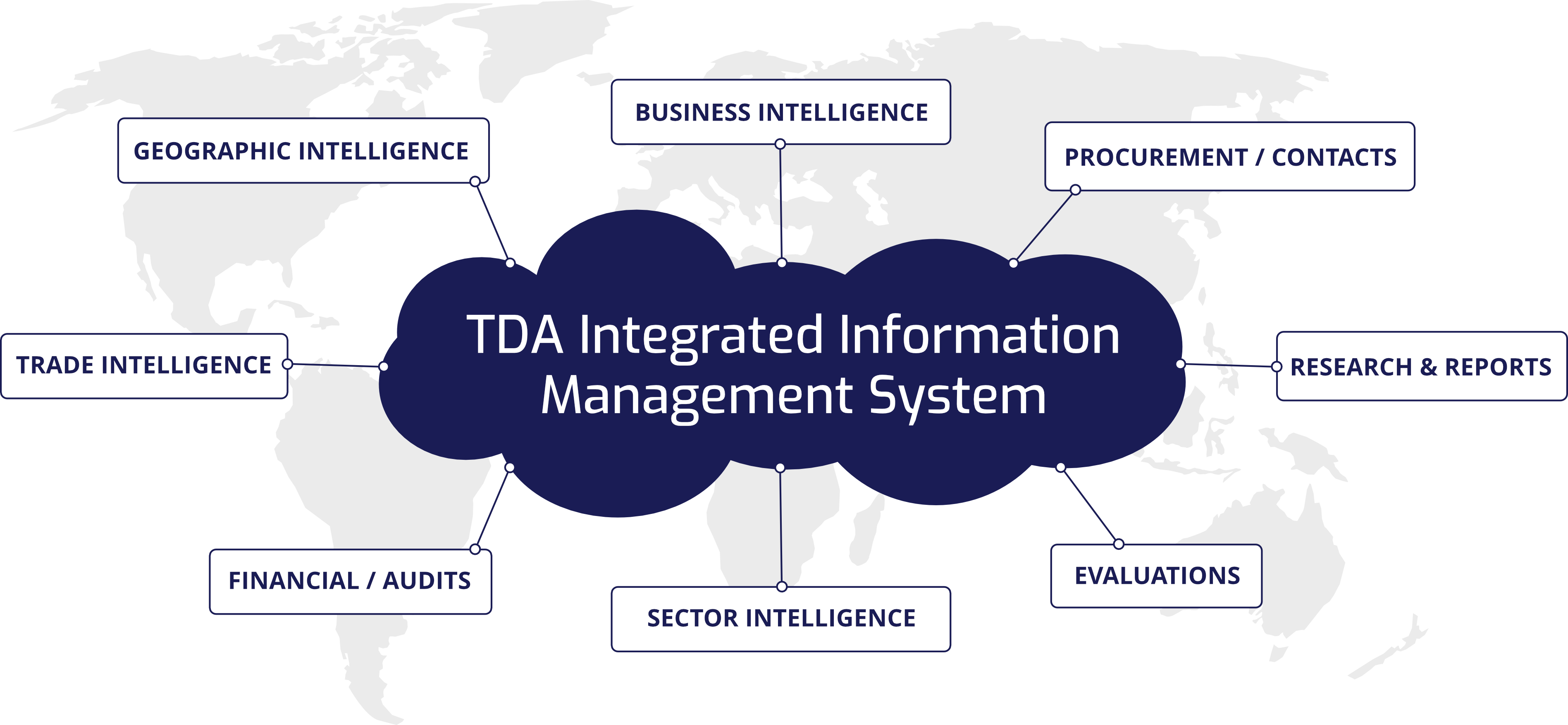A diagram showing an intergrated information management system
