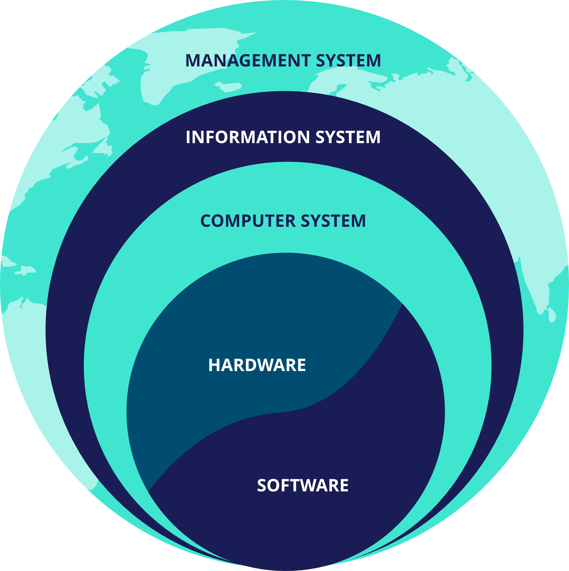 A diagram to show an effective global management system and the components