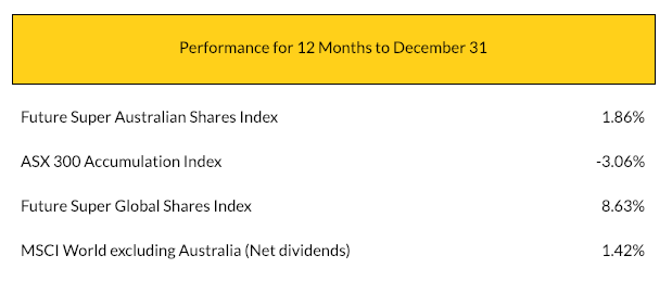 Future Super Performance for 12 months vs ASX 300