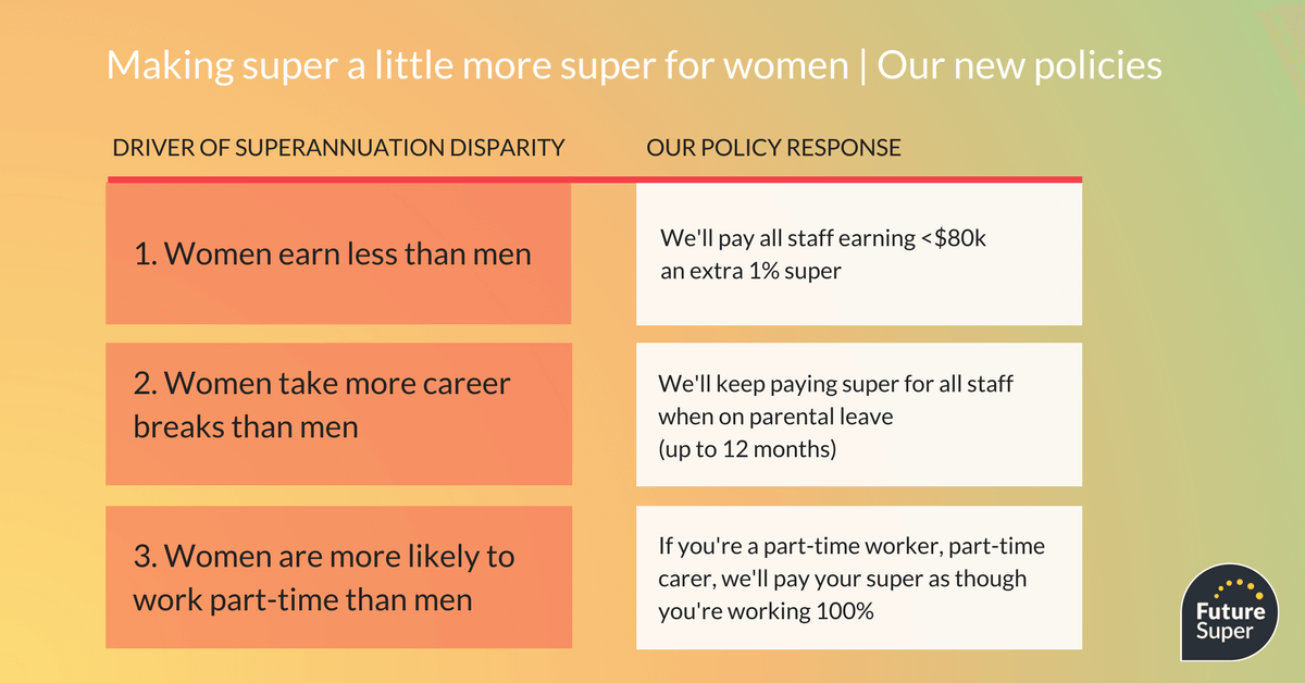 Making super a little more super for woman - our new policies
