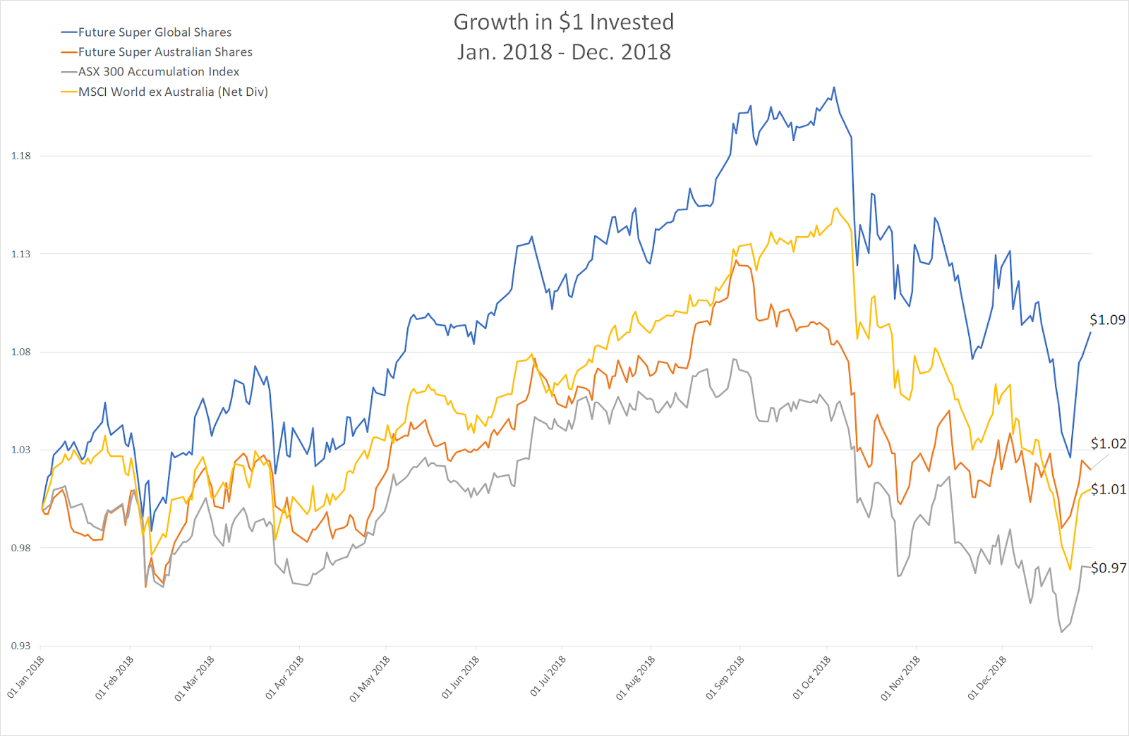 Growth in $1 invested - Future Super vs ASX 300