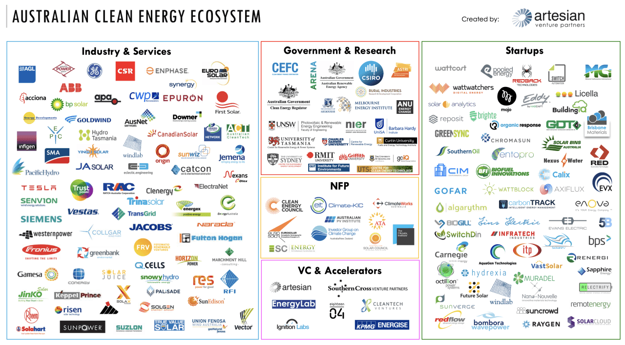 Image of Australian clean energy ecosystem