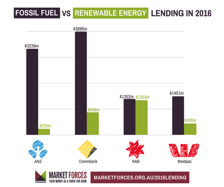Fossil Fuels vs Renewable Energy lending in 2016 - Market Forces