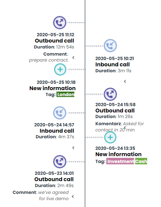 Timeline of customer interactions
