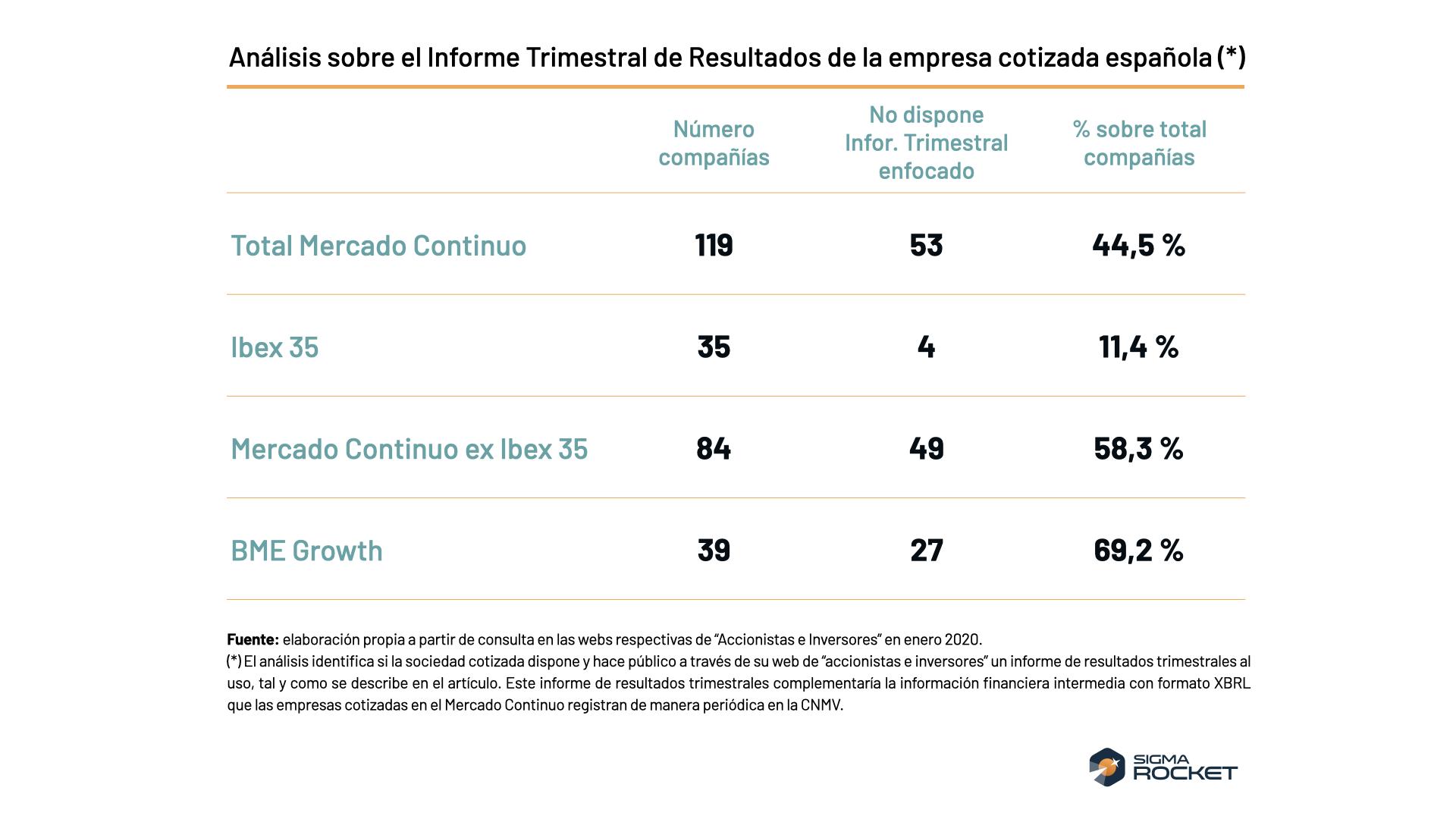 Análisis Informe Trimestral Resultados empresa cotizada española
