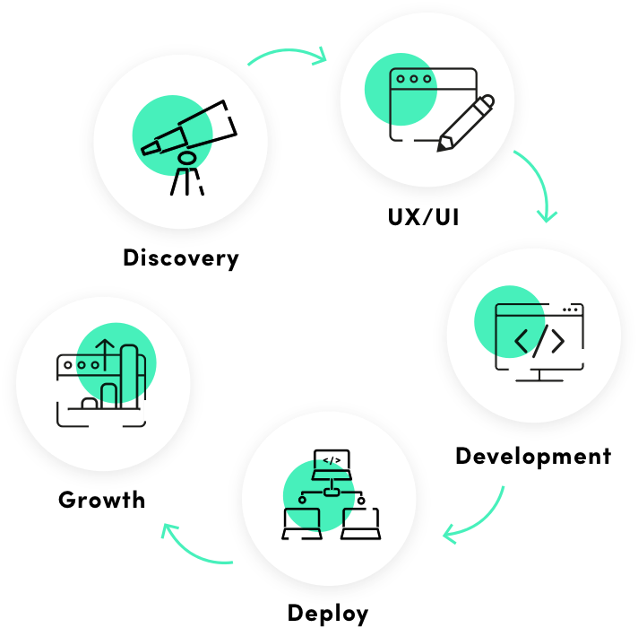 Product Discovery Process Icons