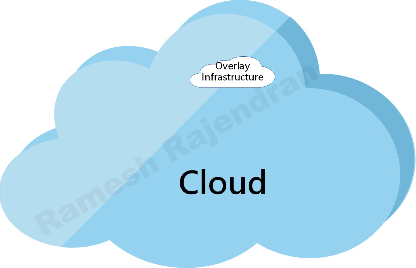 Overlay in Cloud