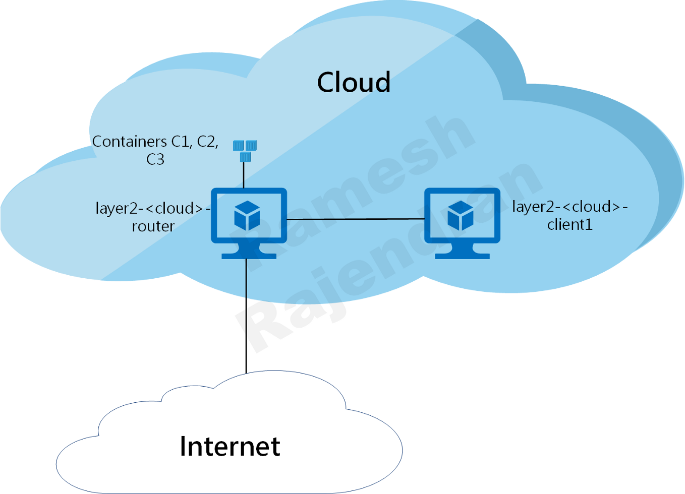 Components - Cloud