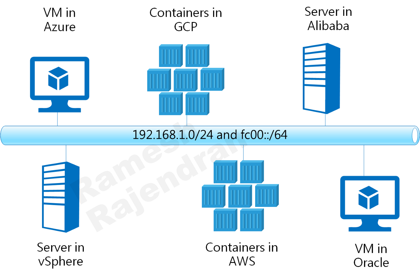 Virtual machines and Containers in same LAN