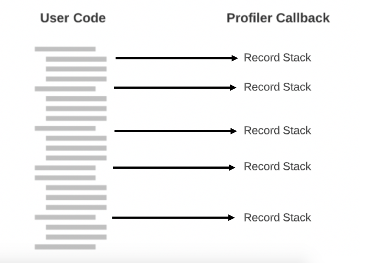 a diagram illustrating how a callback records the stack