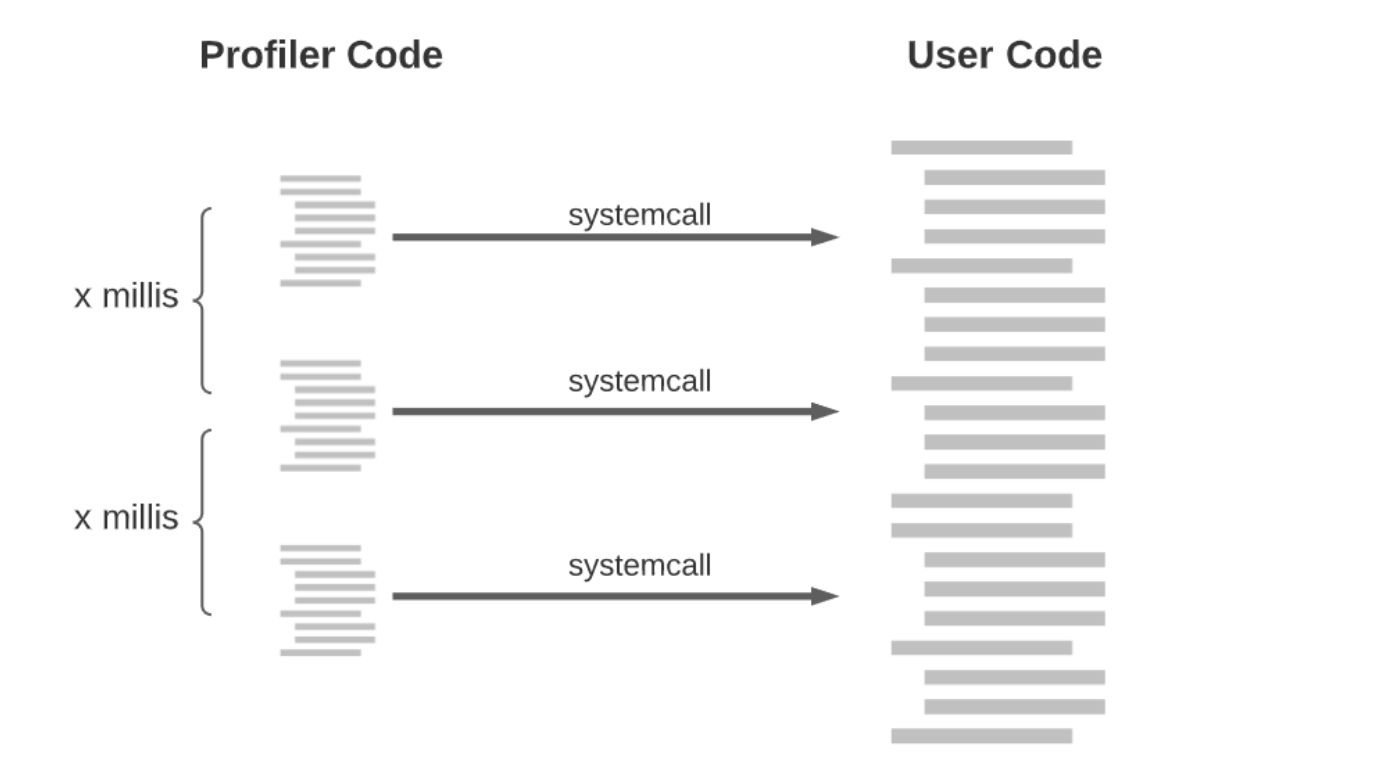diagram illustrating how Python specifies a signal handler to record a stack