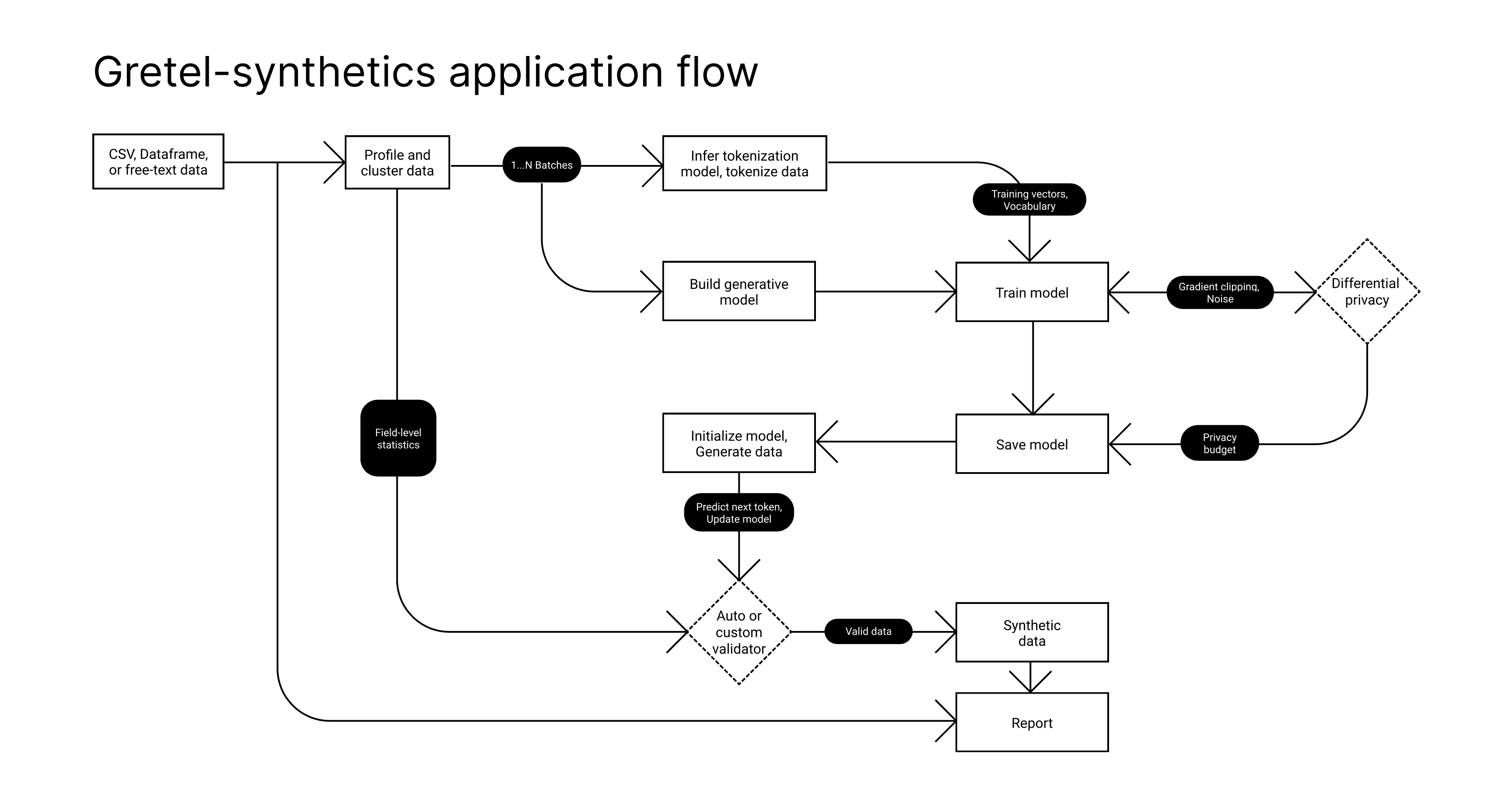 gretel-synthetics synthetic data architecture