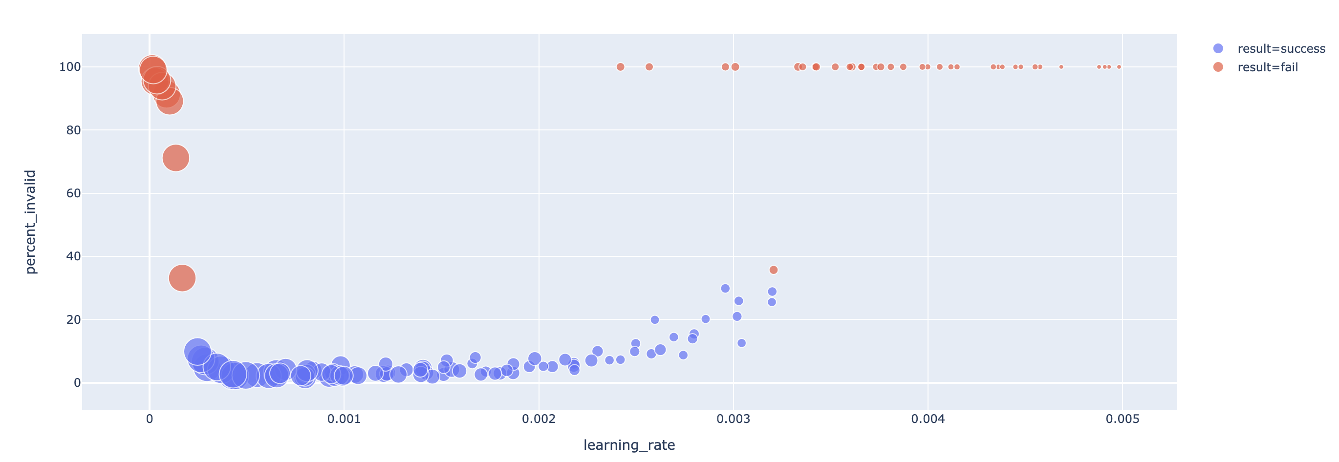 synthetic data learning rate