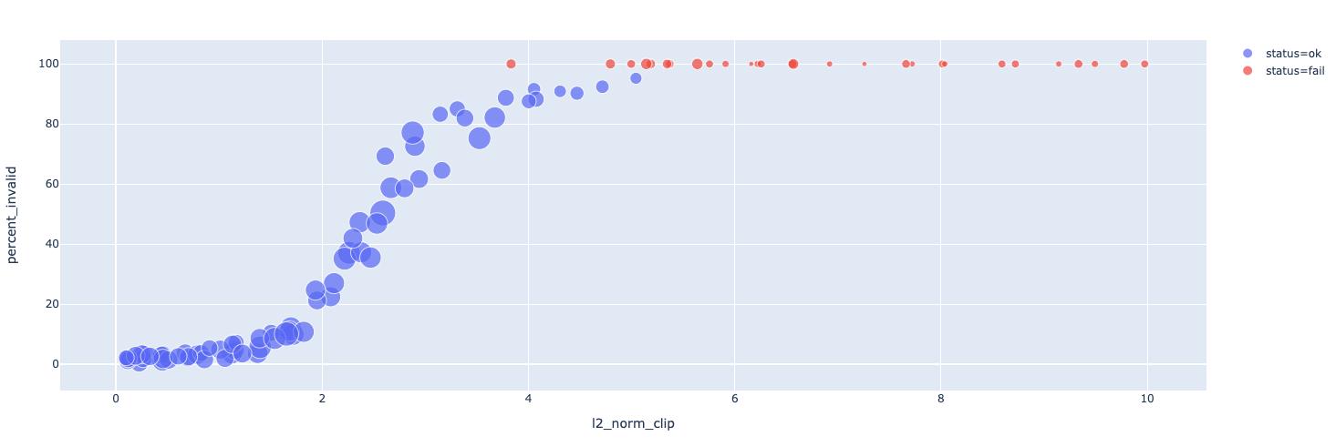differential privacy l2 gradient clip
