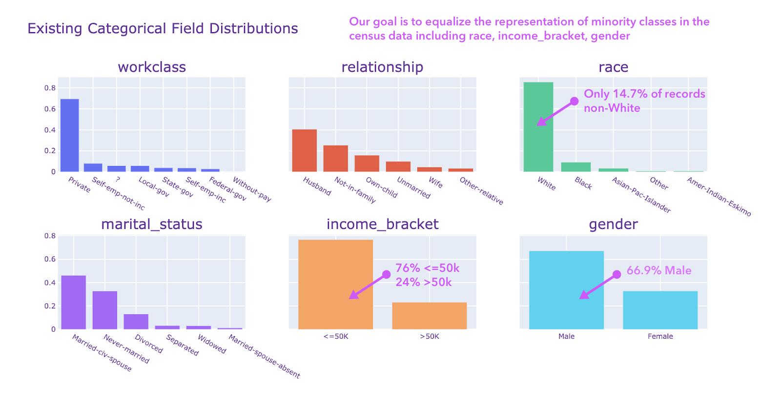 biased-categories-census-dataset