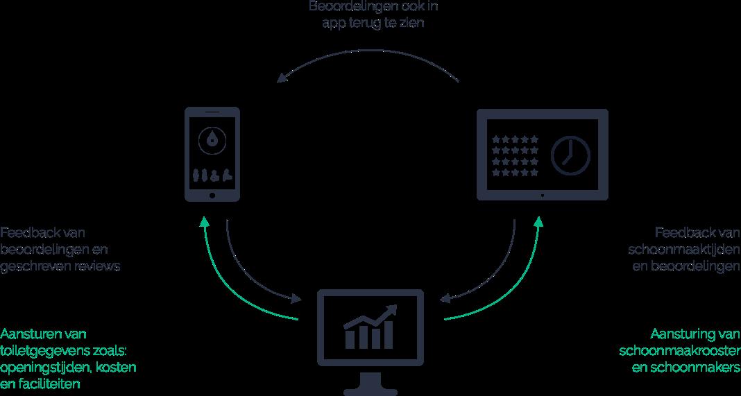 Samenwerking van alle HogeNood applicaties visual