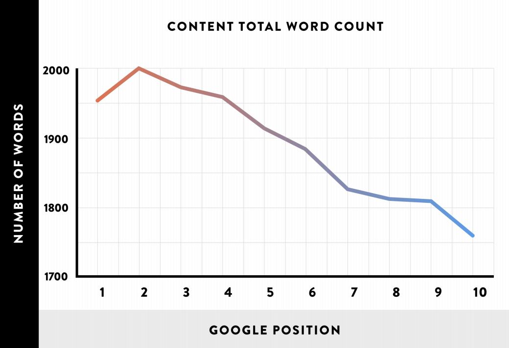 nombre de mots pour optimiser un article SEO
