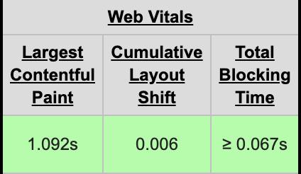 Analyse des Web Vitals