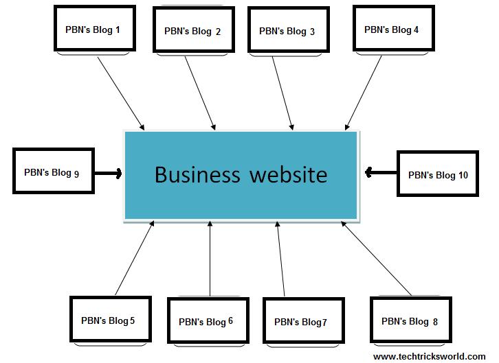 Schéma d'un PBN