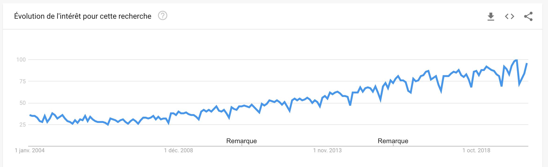 Analyse de la requête Avocats sur Google Trends
