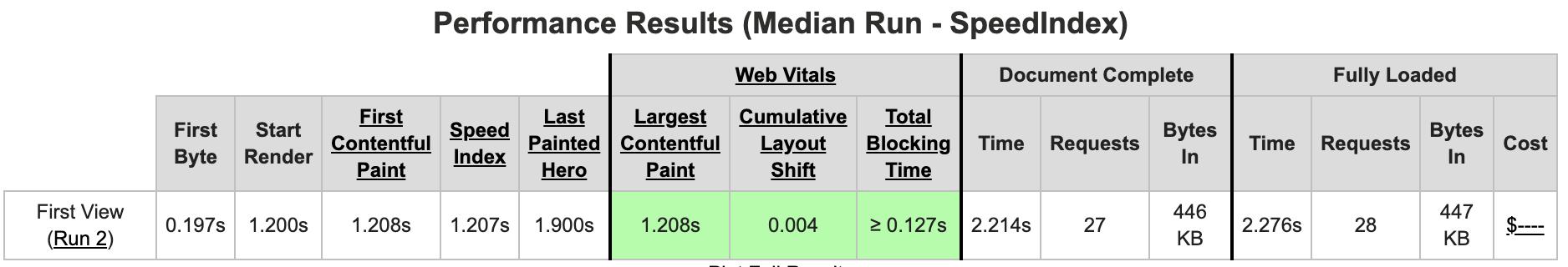 Résultats d'un test WebPageTest