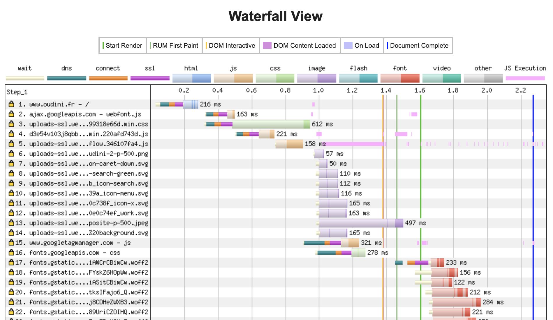 Vue Cascade de Webpagetest