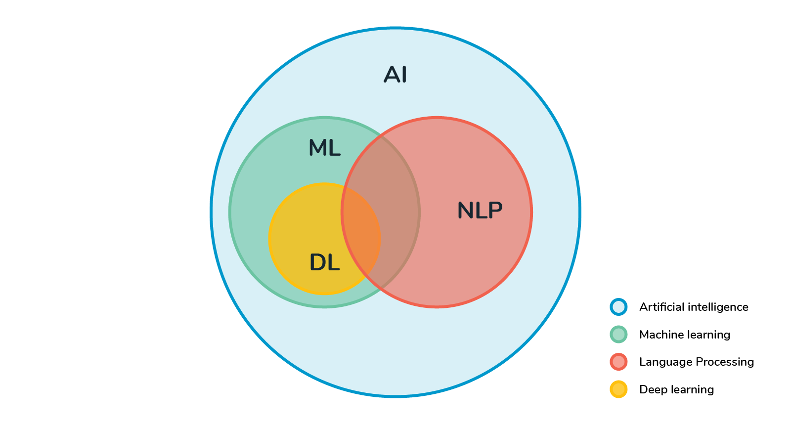 NLP and text mining: A natural fit for business growth