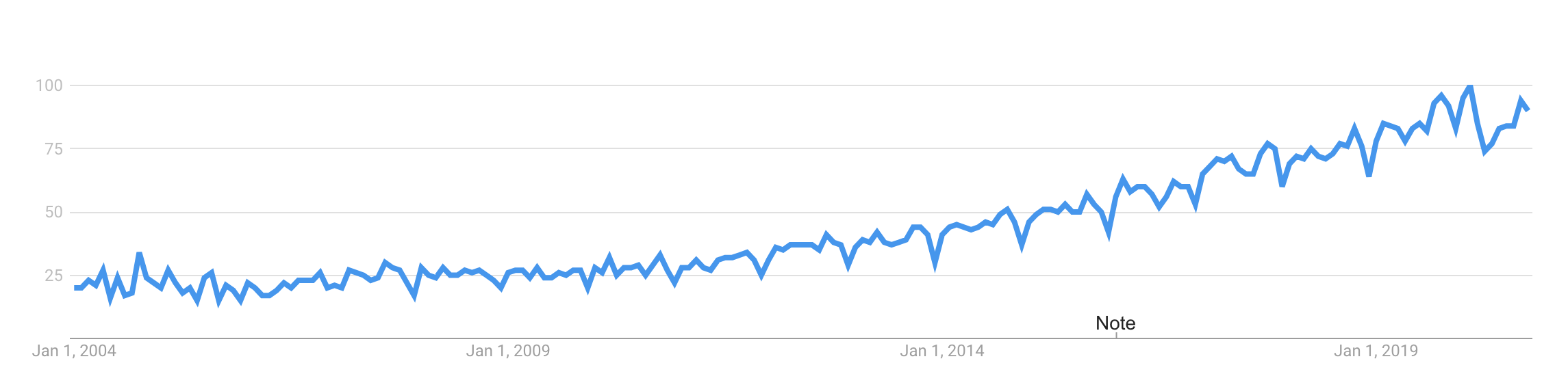 Google Trends Customer Experience