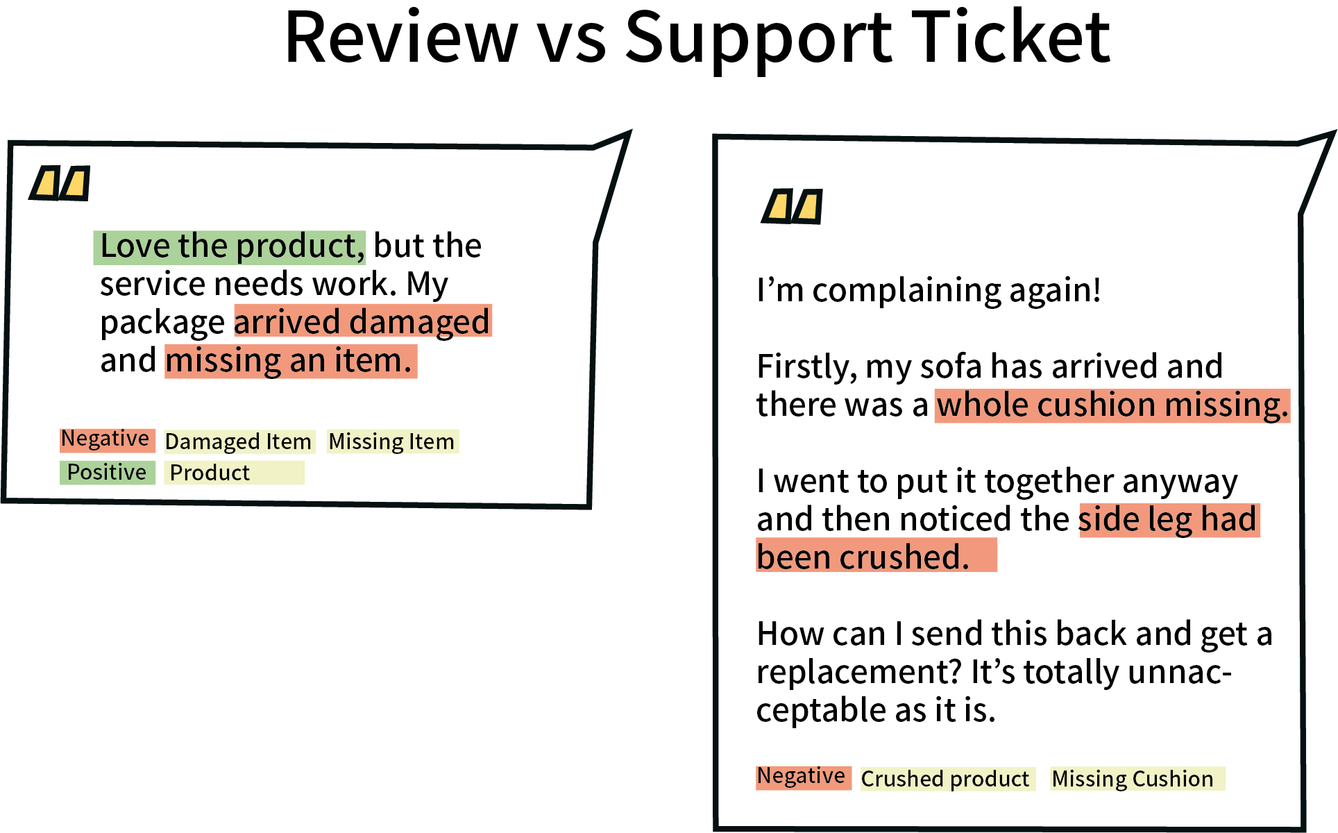 Reviews vs support tickets for customer insight