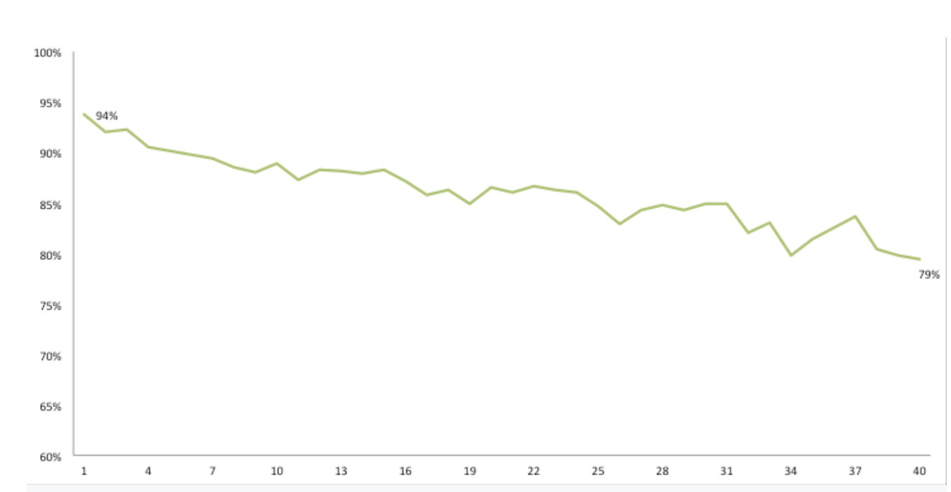 SurveyMonkey Average completion percentage