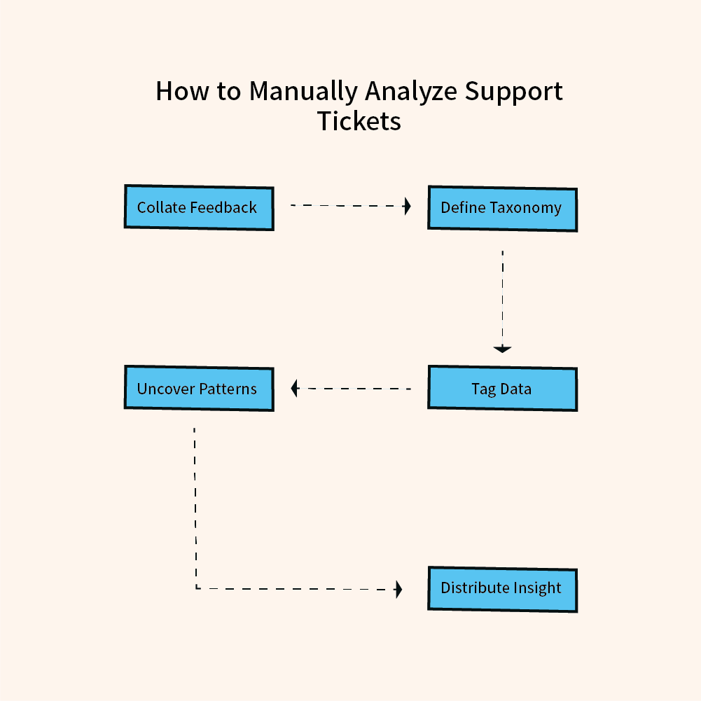 How to manually analyze customer support tickets