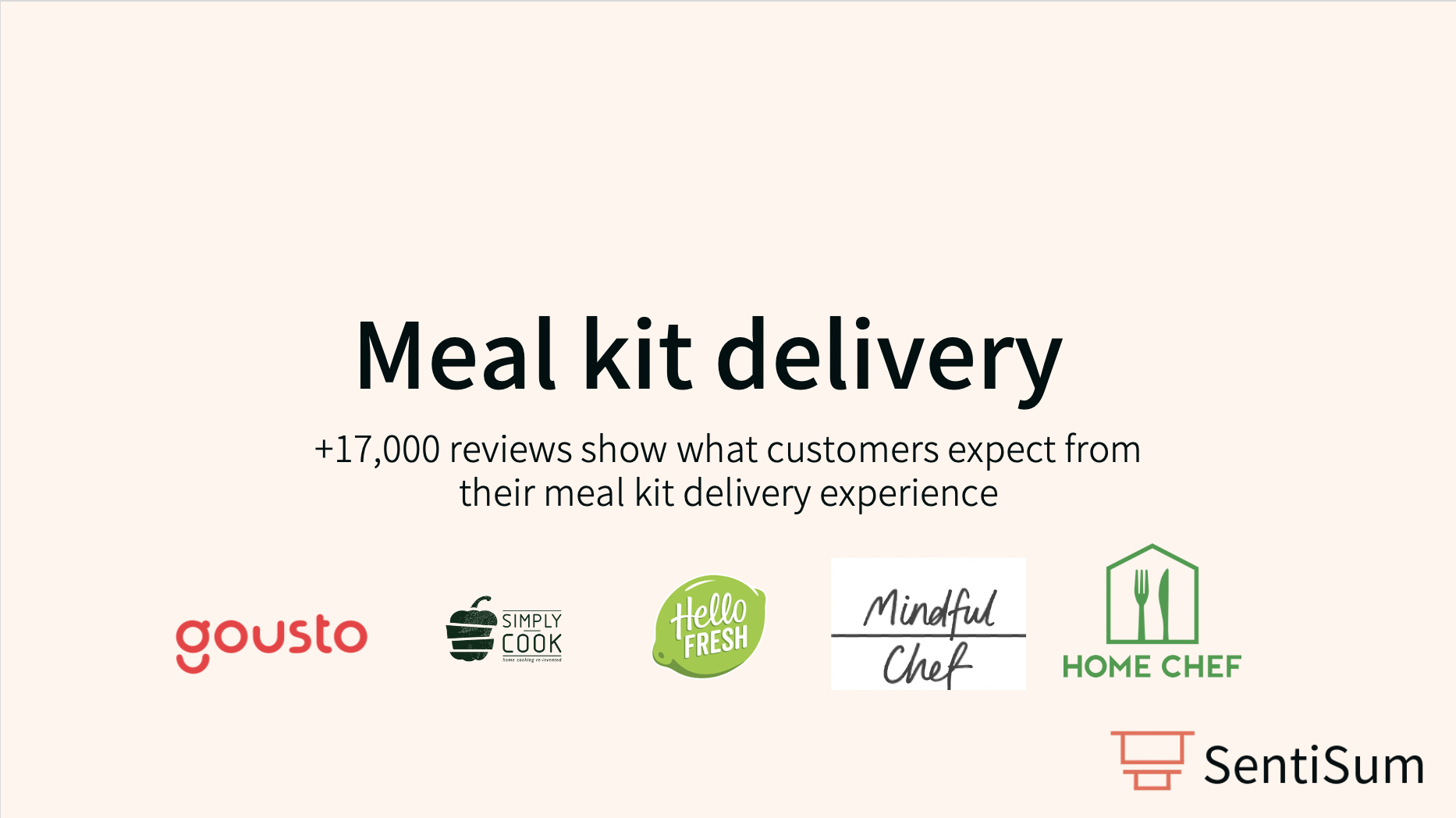 Meal Kit Delivery: Customer review sentiment analysis, 2020