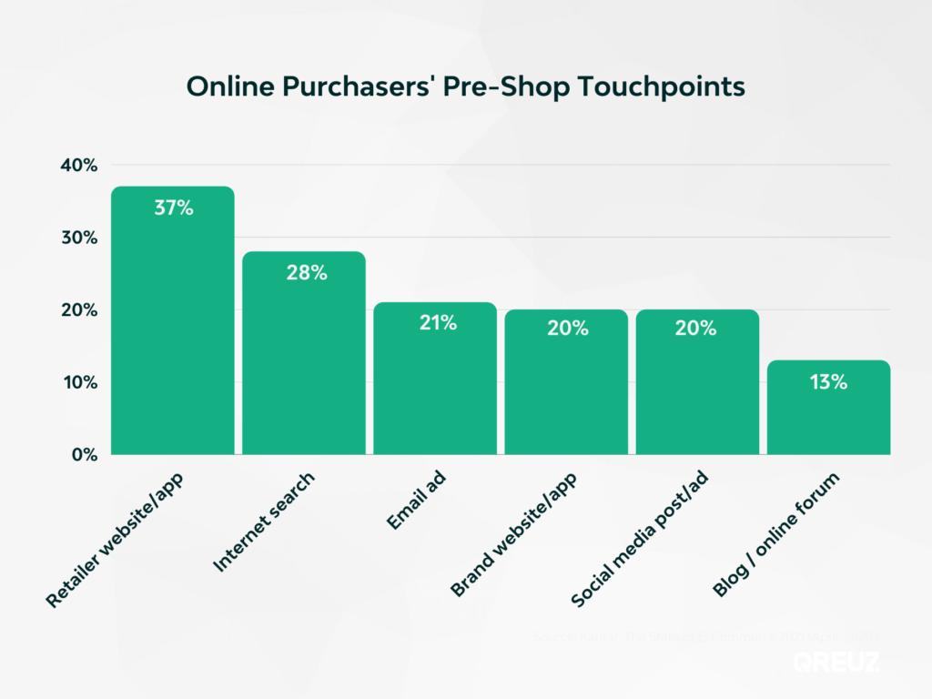 pre-shop touchpointspre-shop touchpoints