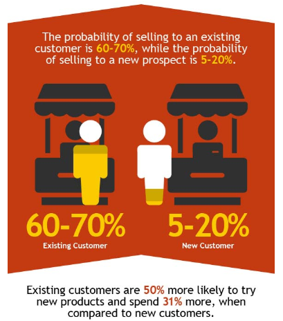 70% increase in probability of selling to an existing customer