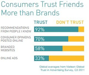 Consumers love brands they can trust