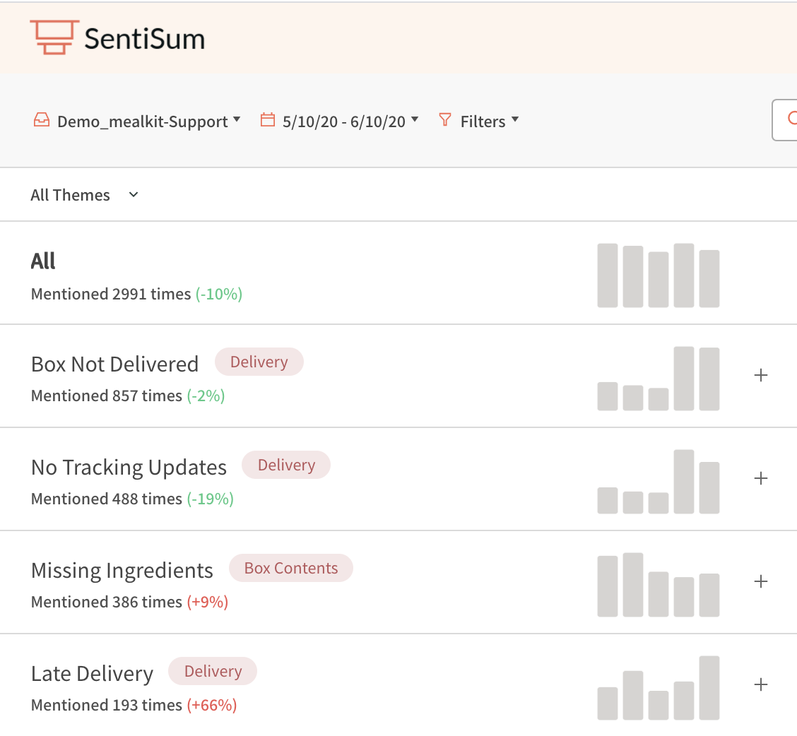 SentiSum AI analytics Zendesk integration