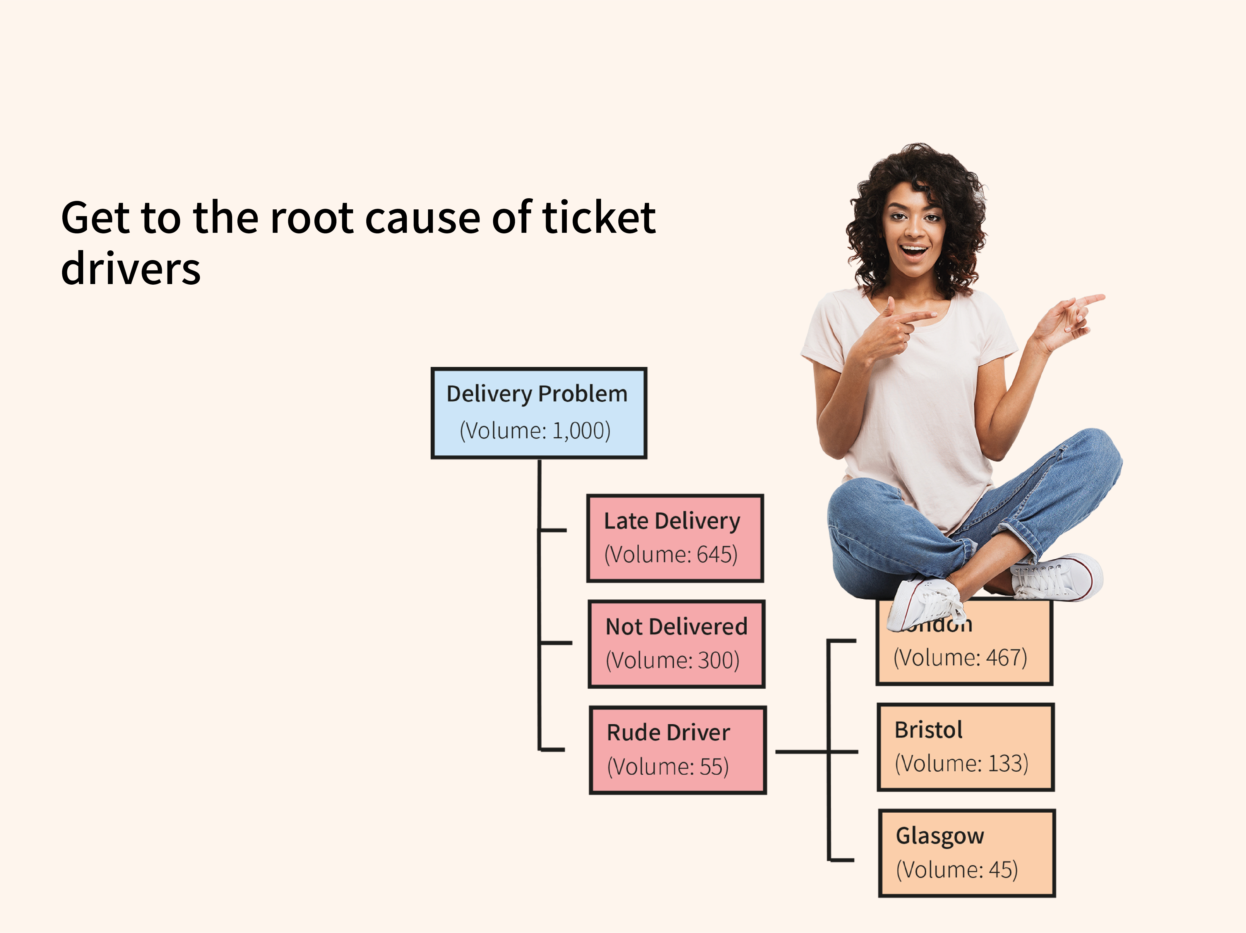 root cause analysis of support tickets