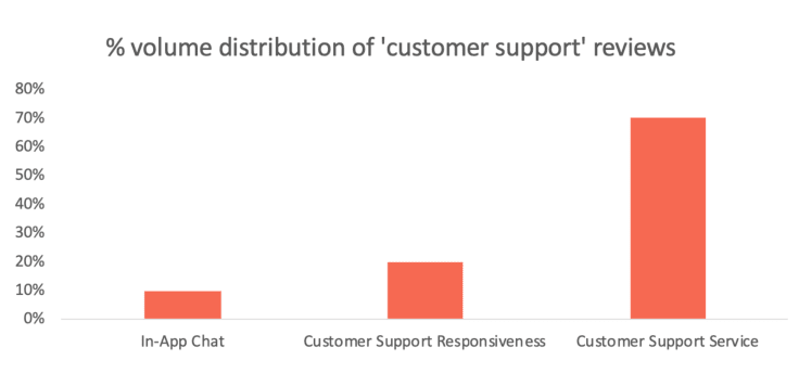 customer support reviews