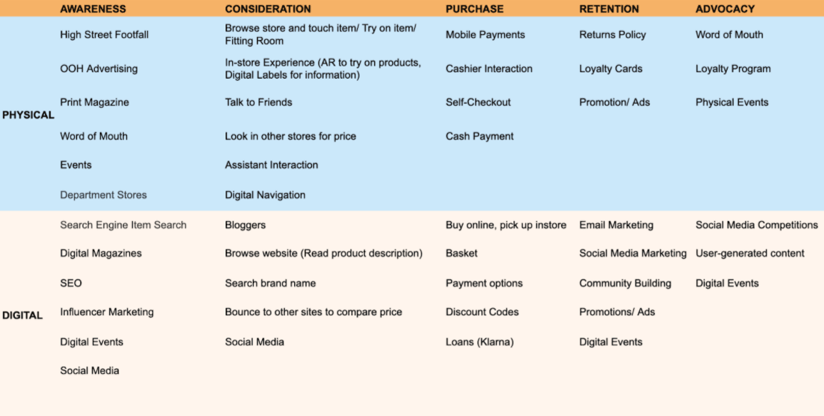 Customer touchpoint map