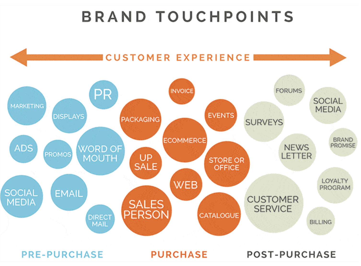 Customer Touch Points branded