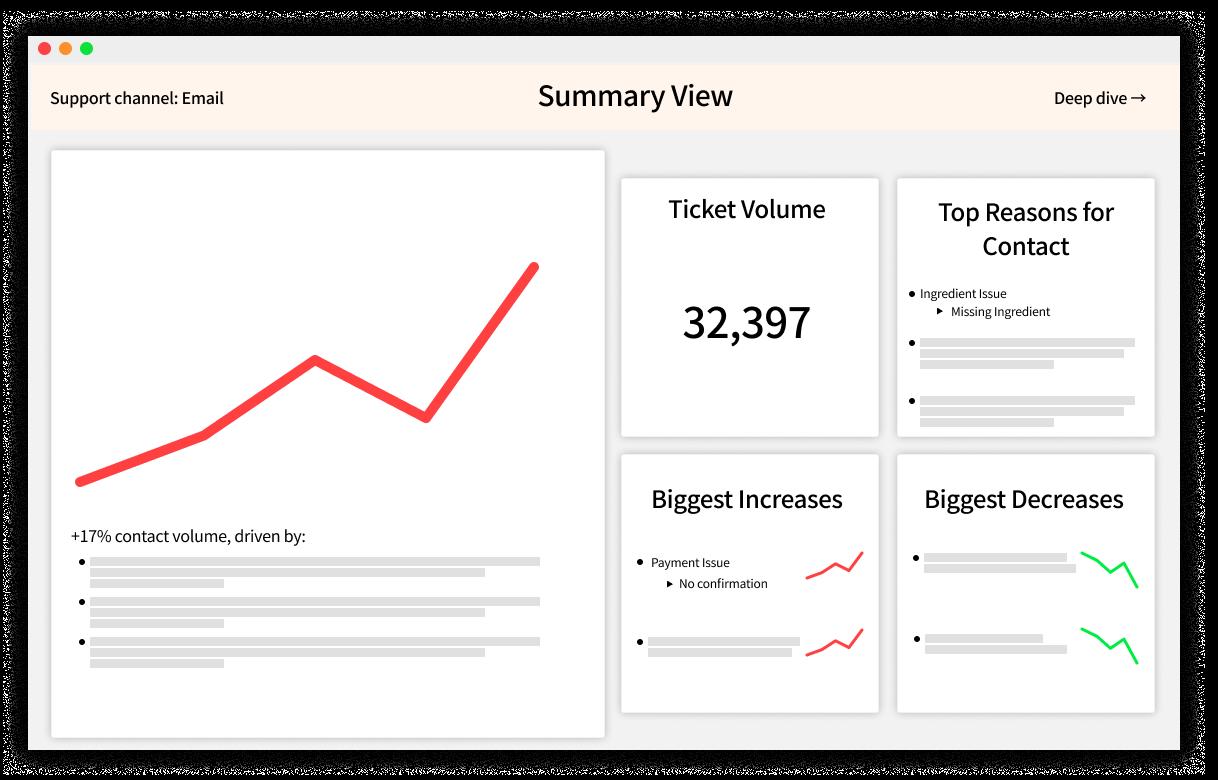 future of customer service analytics
