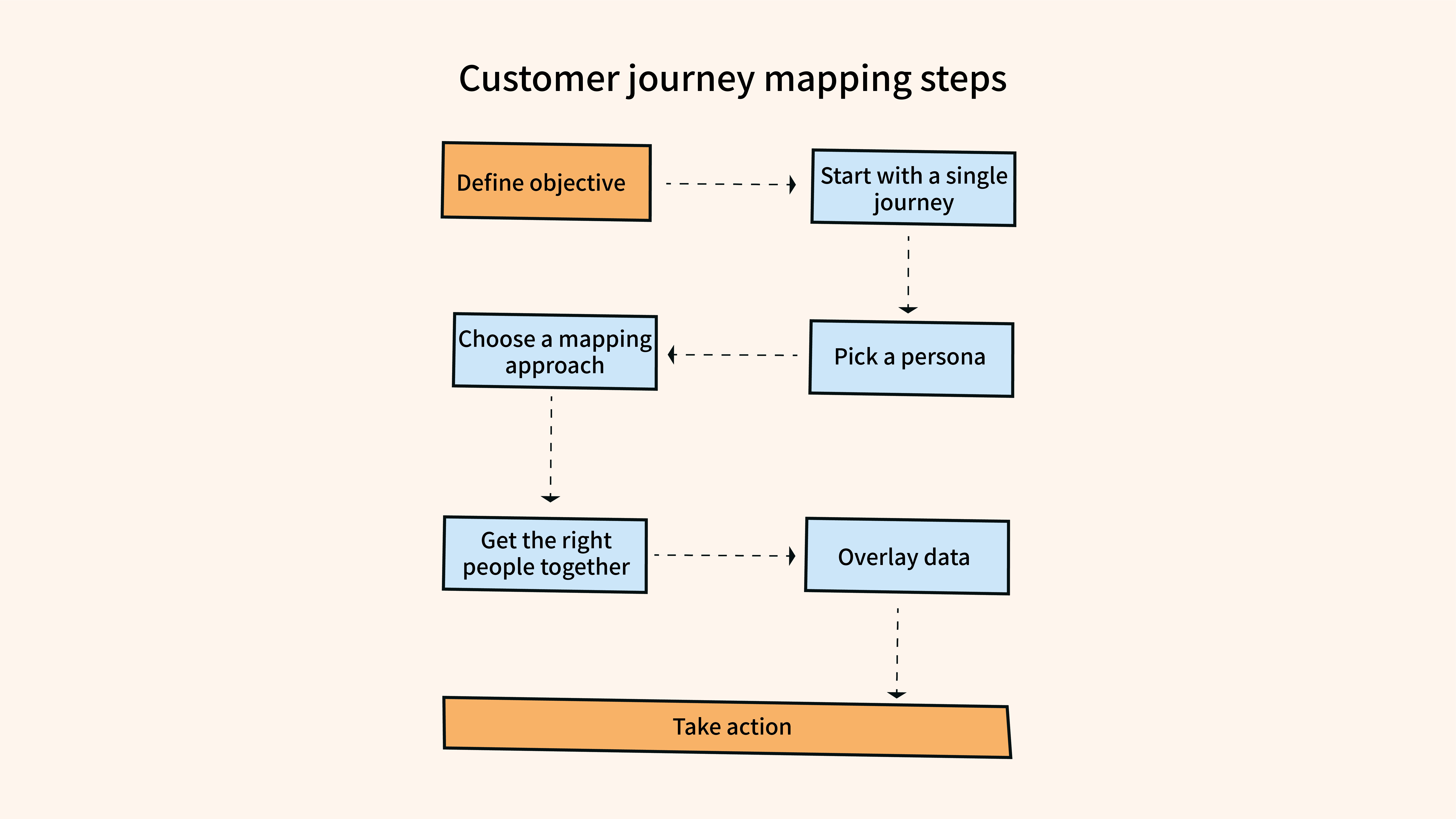 How to do customer journey mapping in six steps (a visualisation of these 6 steps)