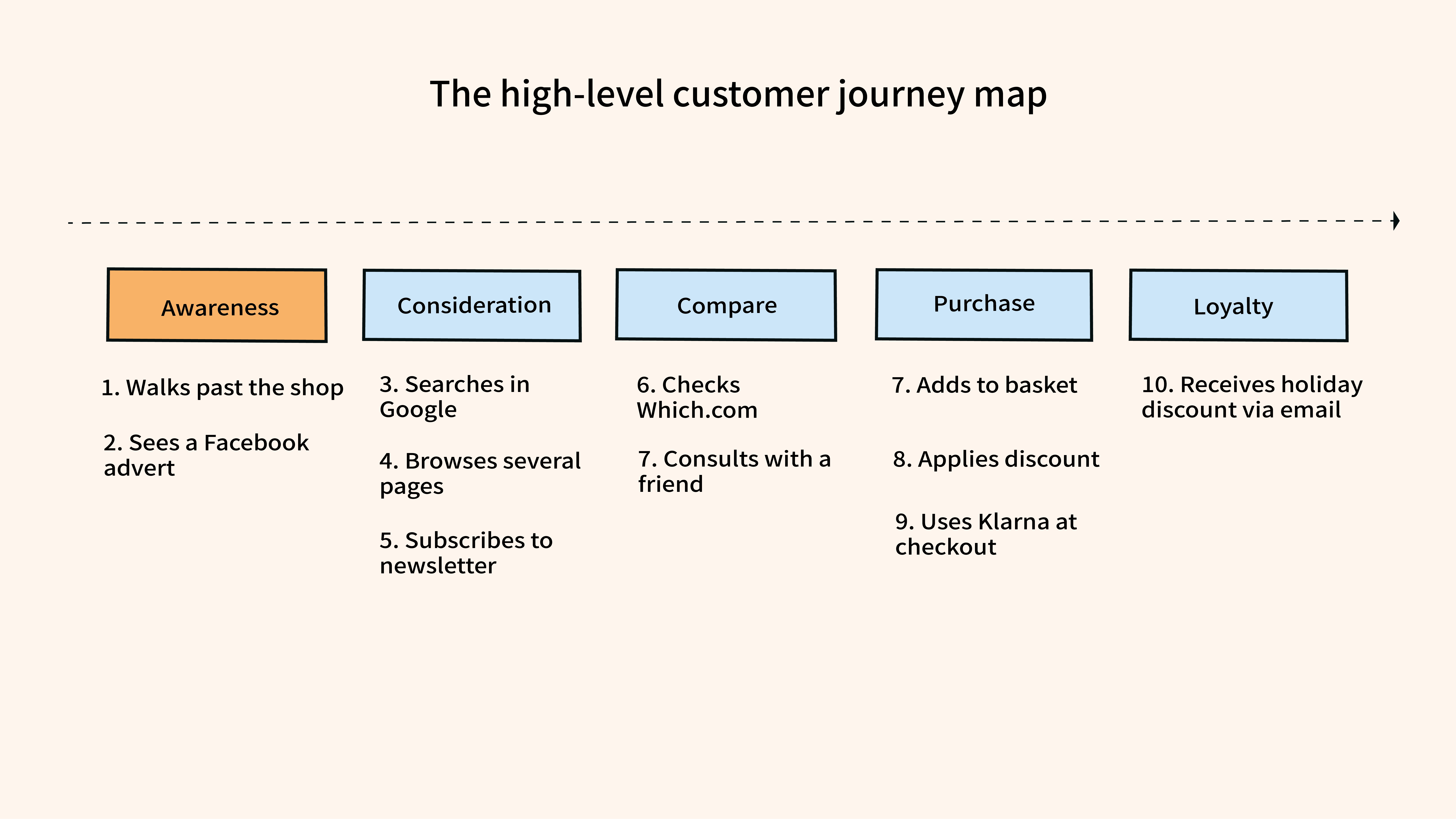 A high level customer journey mapping template