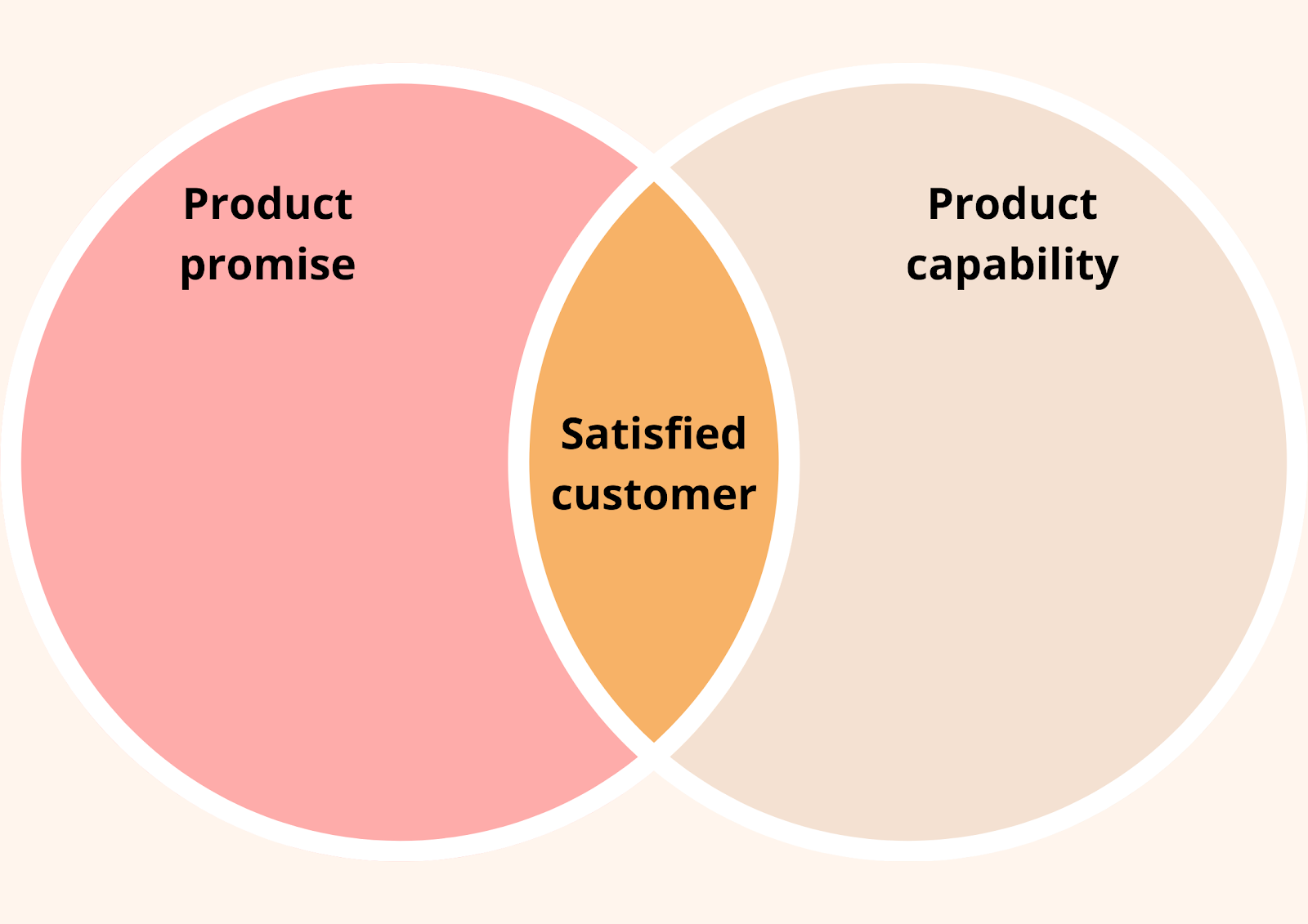 Customer satisfaction definition