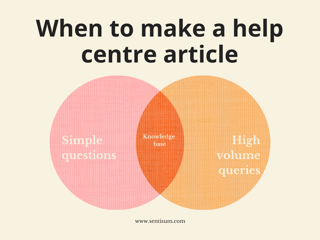 When to make a help centre article