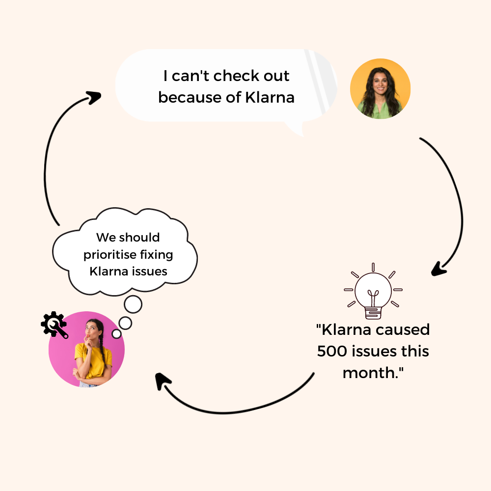 Scale customer support with product feedback loop