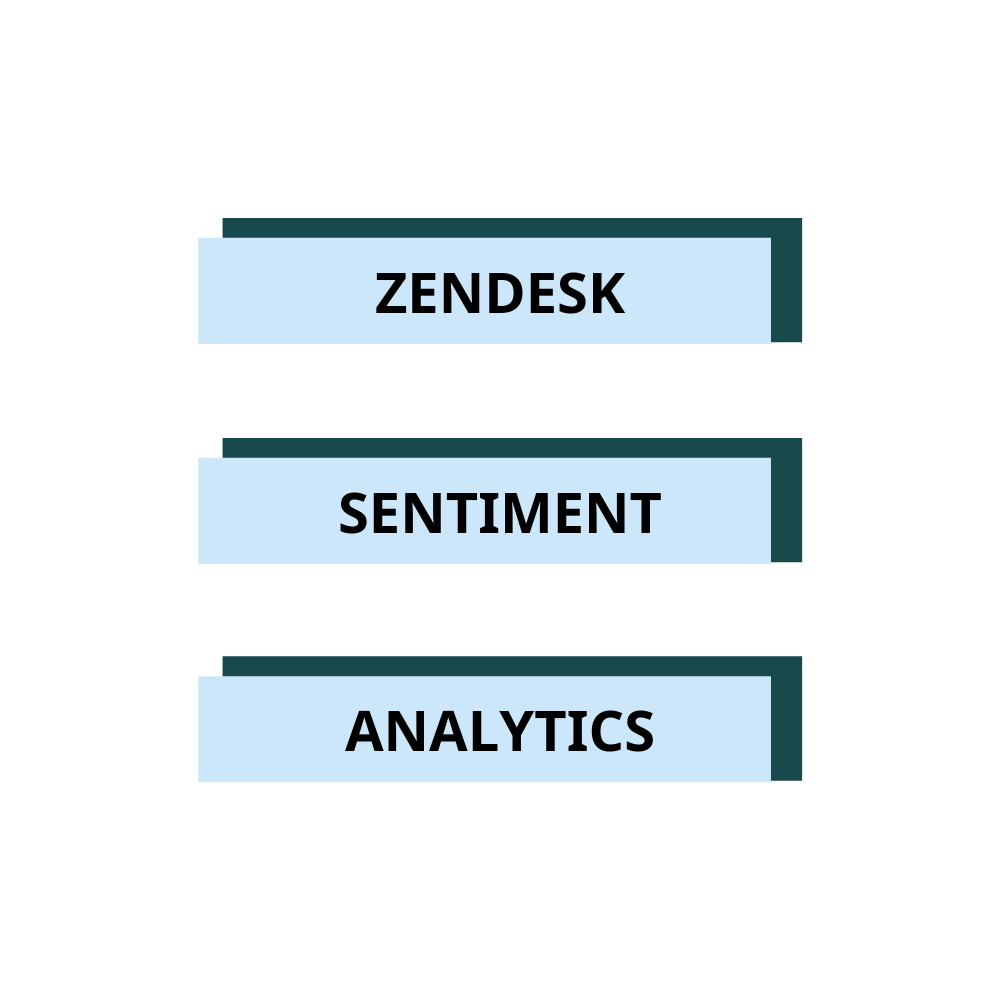 Zendesk sentiment analysis